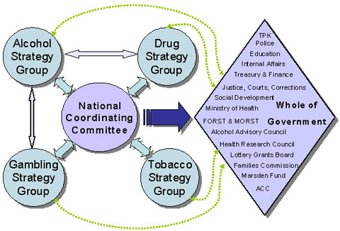 Figure 1  Relationships with the National Coordinating Committee.