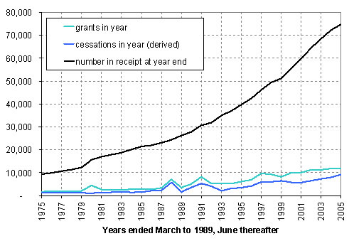 Invalid's Benefit Grants, Cessations and Growth in Numbers in Receipt, 1975–2005