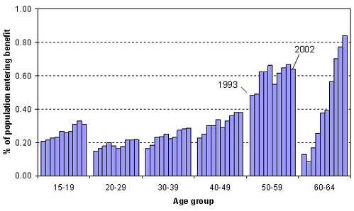 Invalid's Benefit Inflow Rates by Age Group, 1993–2002