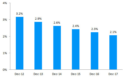Figure 2: Proportion of working-age population receiving Sole Parent Support, December 2012 to December 2017