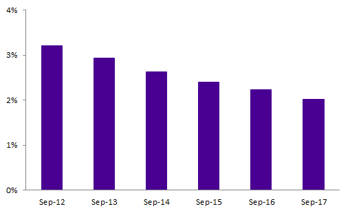 Proportion of working-age population receiving Sole Parent Support, September 2012 to September 2017