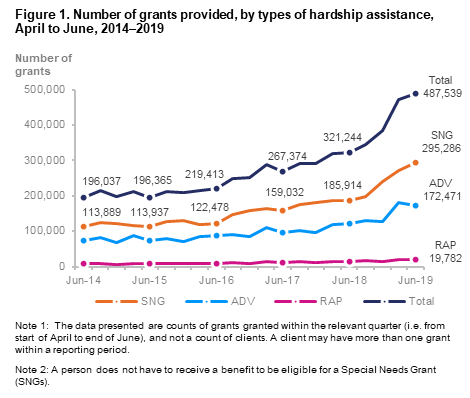 Number of grants provided by types of hardship 2014-2019