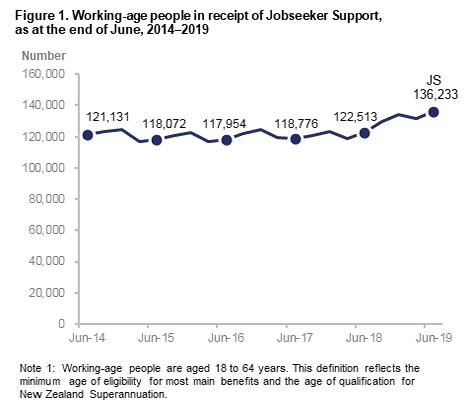 Jobseeker Support - June 2019 quarter - Ministry of Social Development