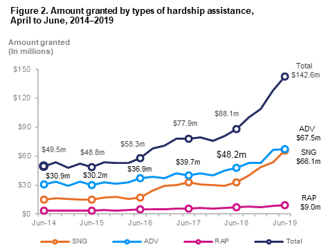 Amount granted by types of hardship assistance 2014-2019