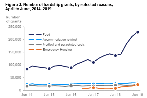 Number of hardship grants, by selected reasons 2014-2019