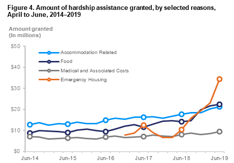Amount of hardship assistance granted by selected reasons 2014-2019