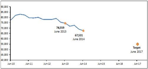 As at the end of June 2014, 67,531 clients were continuously receiving Jobseeker Support for more than 12 months.