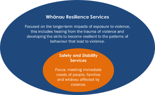 Whanau Resilience Services