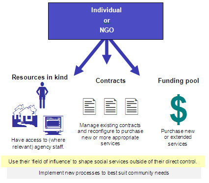 Individual or NGO manages resources in kind, contracts and the funding pool to implement new processes to best suit community needs